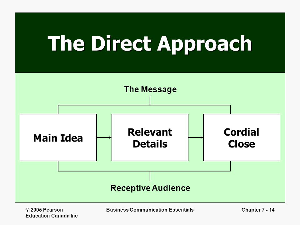 © 2005 Pearson Education Canada Inc Business Communication EssentialsChapter 7 - 14 The Direct Approach The Message Receptive Audience Main Idea Relev