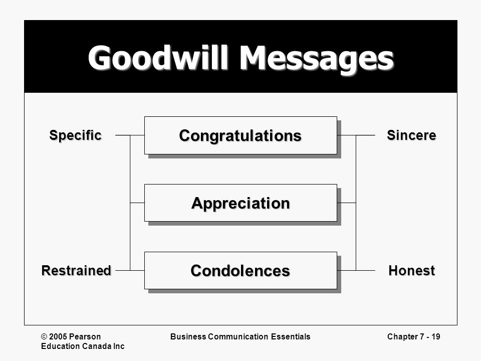 © 2005 Pearson Education Canada Inc Business Communication EssentialsChapter 7 - 19 Goodwill Messages CongratulationsCongratulations AppreciationAppre