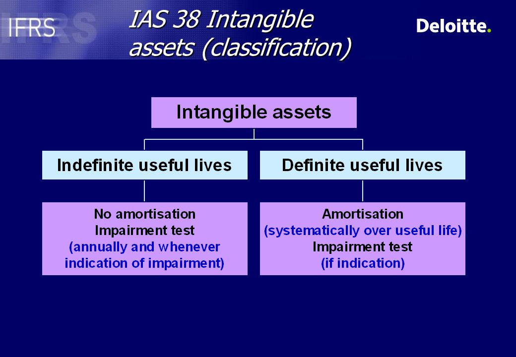 IAS 38 Intangible assets (classification)