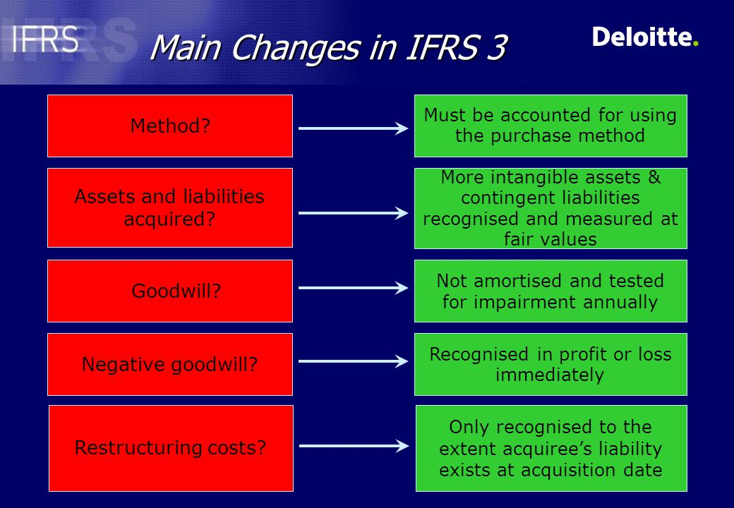 Main Changes in IFRS 3 Method.