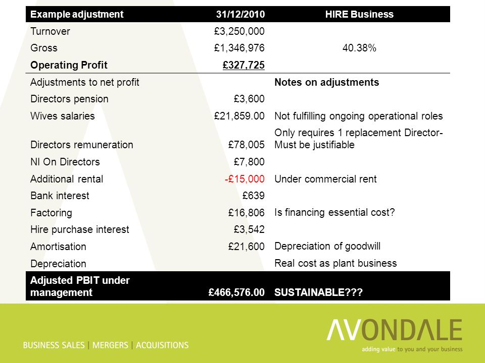 Example adjustment31/12/2010HIRE Business Turnover£3,250,000 Gross£1,346,97640.38% Operating Profit£327,725 Adjustments to net profitNotes on adjustme