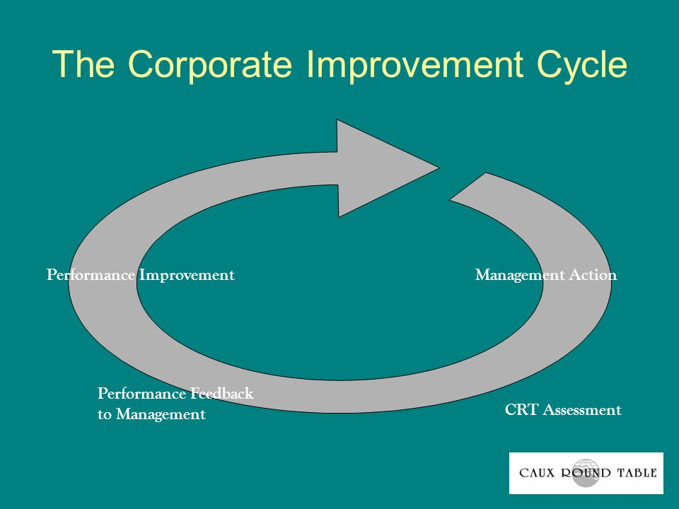 The Corporate Improvement Cycle Performance Improvement Performance Feedback to Management Management Action CRT Assessment