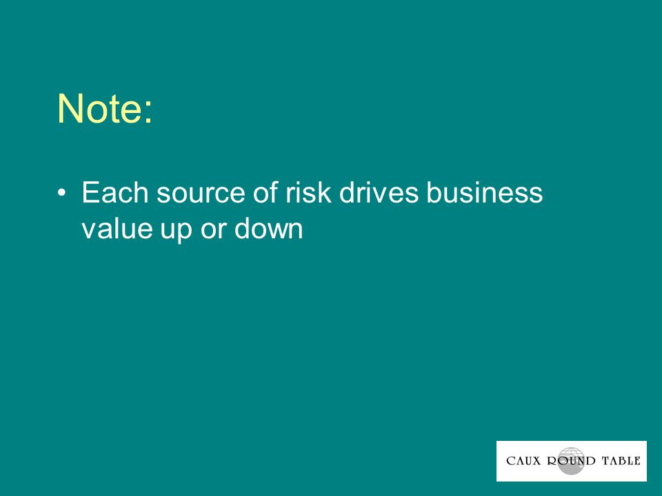 Note: Each source of risk drives business value up or down
