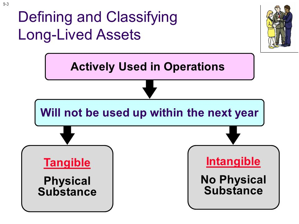 9-4 Tangible Physical Substance Defining and Classifying Long-Lived Assets Will not be used up within the next year Land Assets subject to depreciation Buildings and equipment Furniture and fixtures Examples Actively Used in Operations
