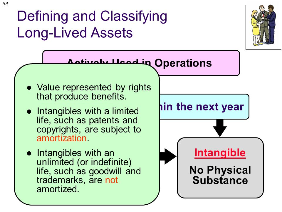 9-56 Intangible Assets Licensing Rights Limited permissions to use a product or service according to specific terms and conditions.