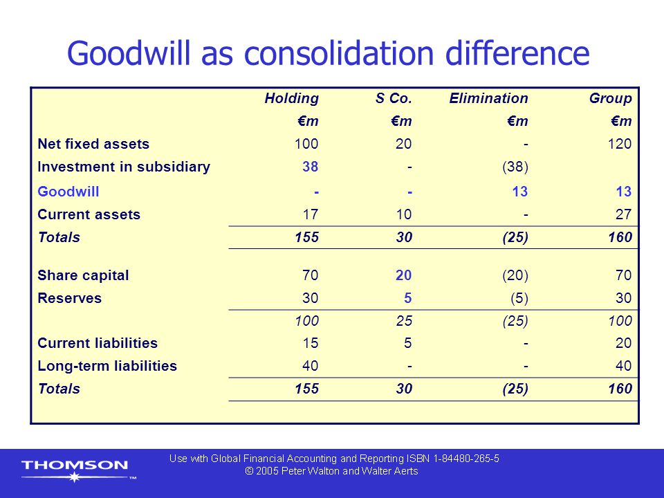 Goodwill as consolidation difference HoldingS Co.EliminationGroup €m Net fixed assets10020-120 Investment in subsidiary38-(38) Goodwill--13 Current as