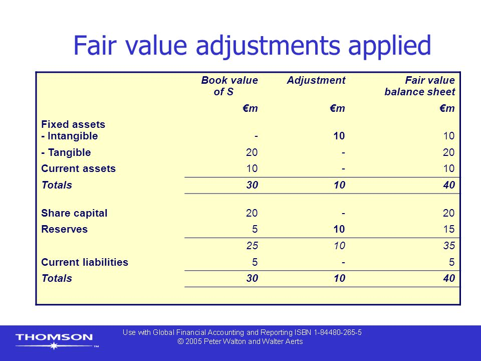 Fair value adjustments applied Book value of S AdjustmentFair value balance sheet €m Fixed assets - Intangible-10 - Tangible20- Current assets10- Tota