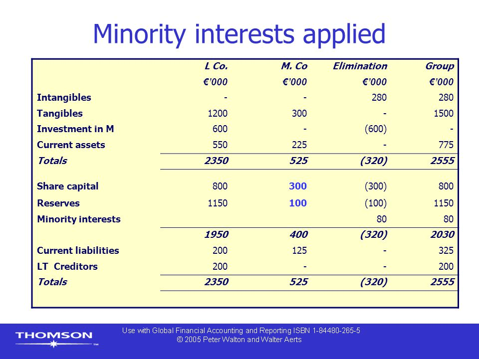 Minority interests applied L Co.M. CoEliminationGroup €'000 Intangibles--280 Tangibles1200300-1500 Investment in M600-(600)- Current assets550225-775