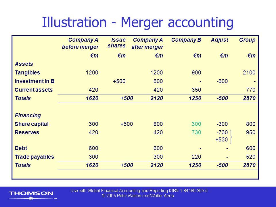 Illustration - Merger accounting Company A before merger Issue shares Company A after merger Company BAdjustGroup €m Assets Tangibles1200 9002100 Inve