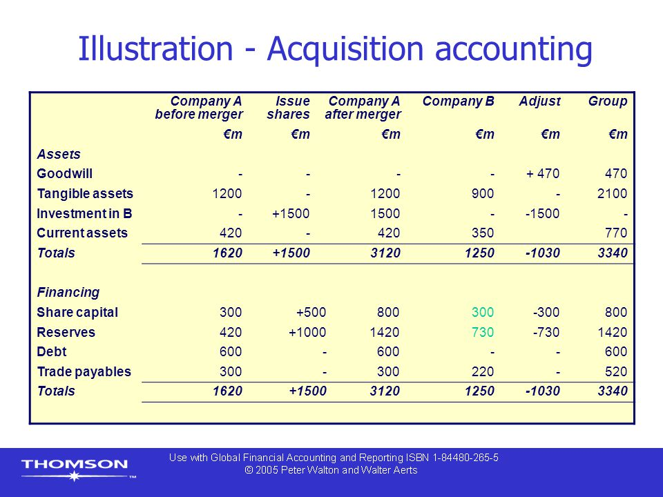 Illustration - Acquisition accounting Company A before merger Issue shares Company A after merger Company BAdjustGroup €m Assets Goodwill----+ 470470