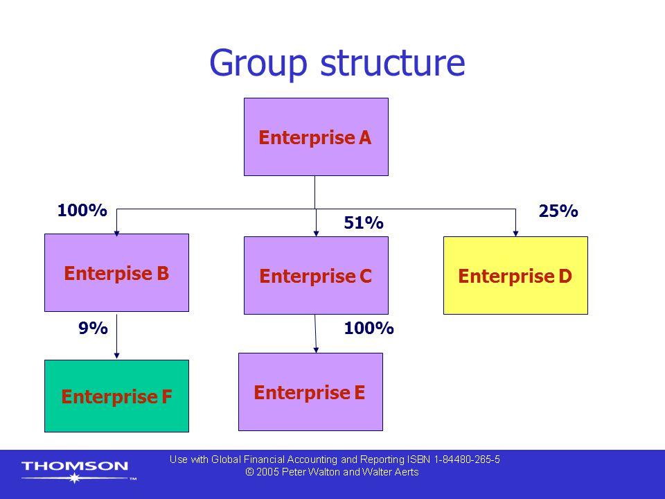 Group structure Enterprise A Enterprise C Enterpise B Enterprise D Enterprise E 51% Enterprise F 100% 25% 100%9%