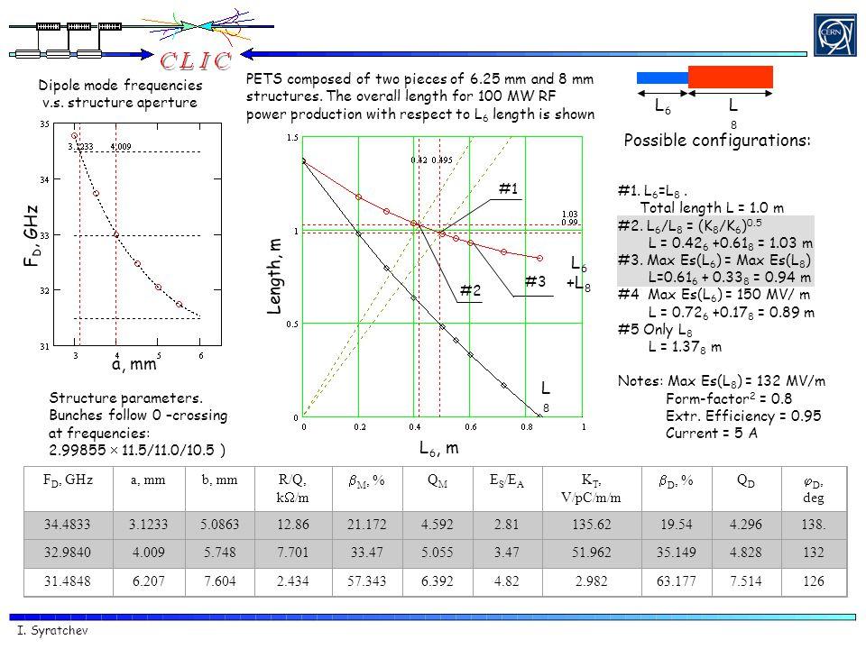 I. Syratchev F D, GHza, mmb, mmR/Q, k  /m  M, % QMQM E S /E A K T, V/pC/m/m  D, % QDQD  D, deg 34.48333.12335.086312.8621.1724.5922.81135.6219.544