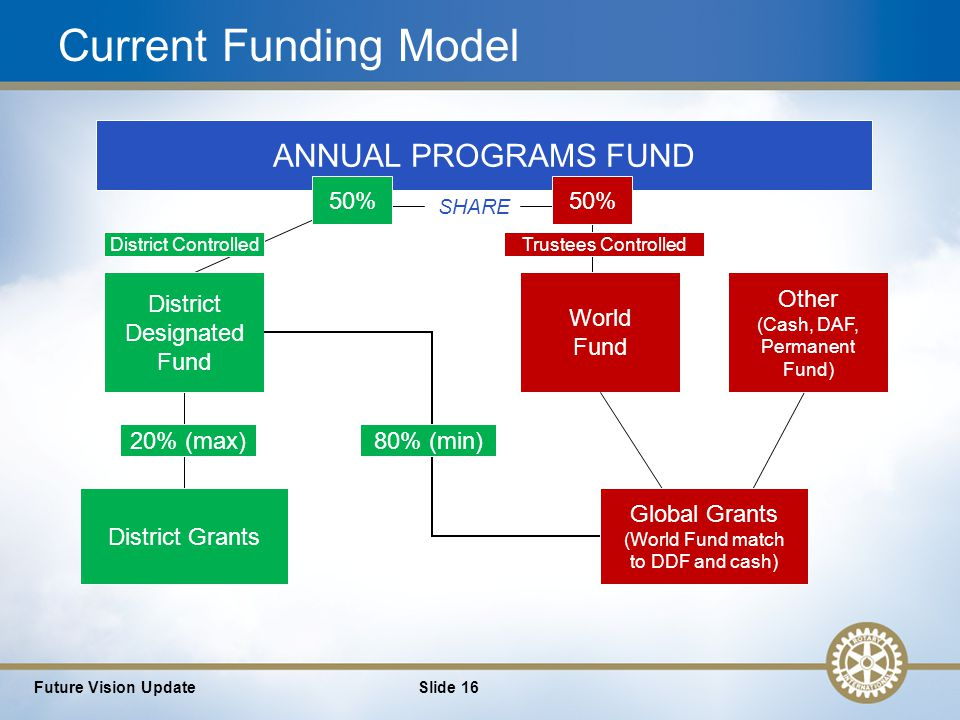16 Future Vision UpdateSlide 16 ANNUAL PROGRAMS FUND SHARE District Grants 20% (max) District Designated Fund 50% World Fund 80% (min) Global Grants (World Fund match to DDF and cash) Current Funding Model Other (Cash, DAF, Permanent Fund) District Controlled Trustees Controlled