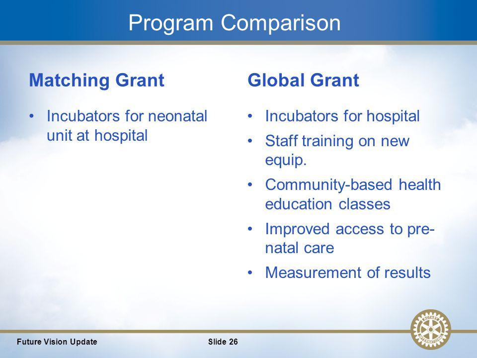 26 Program Comparison Matching Grant Incubators for neonatal unit at hospital Global Grant Incubators for hospital Staff training on new equip.