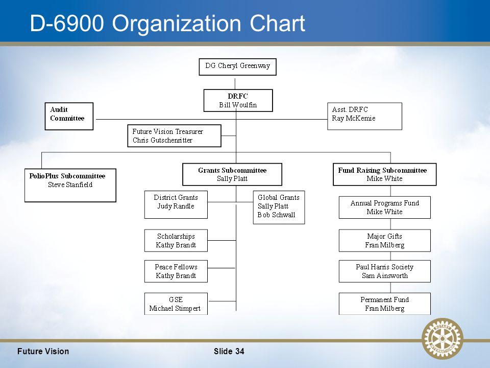 34 D-6900 Organization Chart Future VisionSlide 34