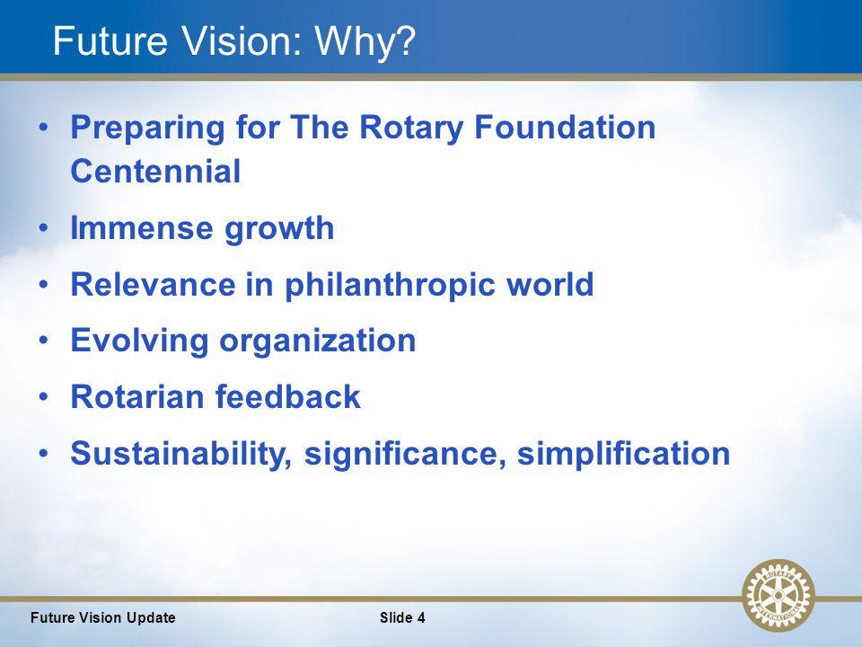 4 Future Vision UpdateSlide 4 Future Vision: Why.
