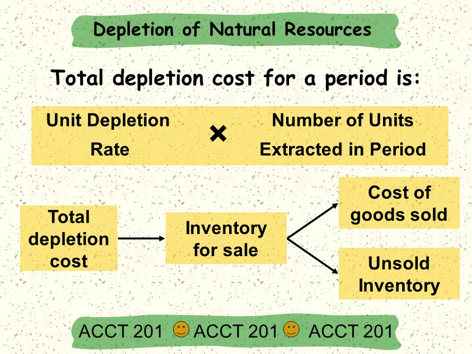 Total depletion cost for a period is: Unit Depletion Rate Number of Units Extracted in Period × Total depletion cost Inventory for sale Unsold Invento