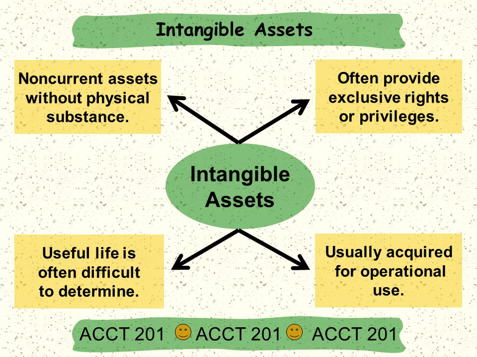 Noncurrent assets without physical substance. Useful life is often difficult to determine. Usually acquired for operational use. Intangible Assets Oft