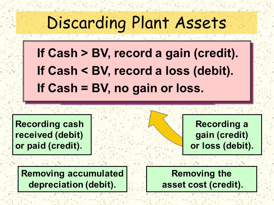 Update depreciation to the date of disposal. Journalize disposal by: If Cash > BV, record a gain (credit). If Cash < BV, record a loss (debit). If Cas