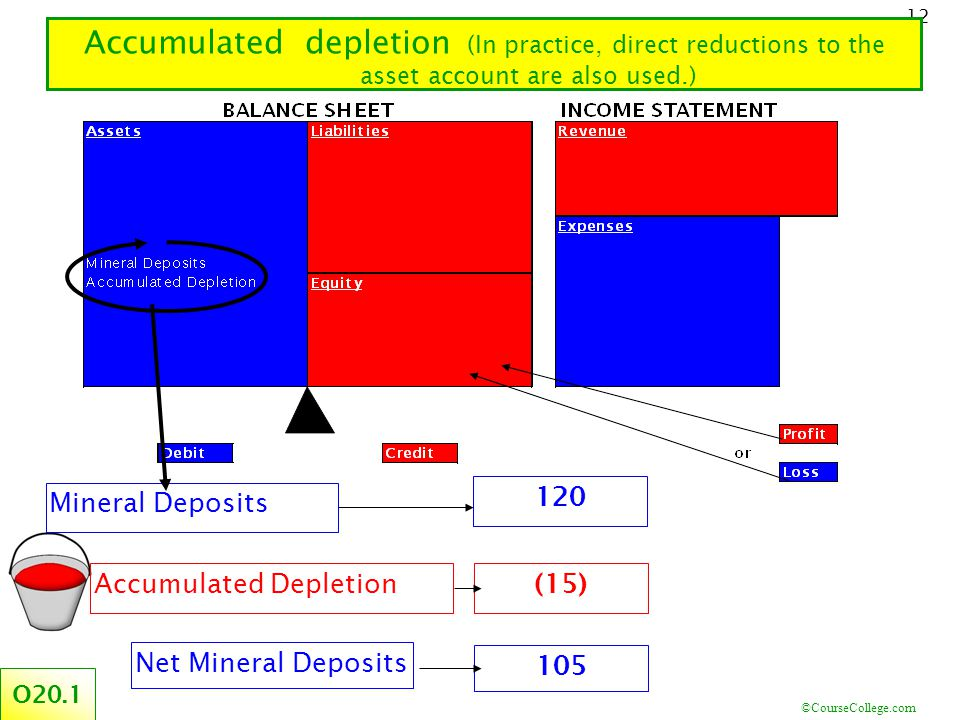 ©CourseCollege.com 12 Accumulated depletion (In practice, direct reductions to the asset account are also used.) O20.1 (15) Accumulated Depletion Mineral Deposits 120 Net Mineral Deposits 105
