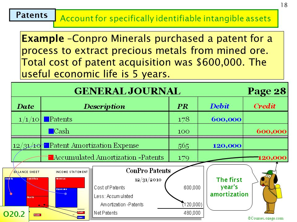 ©CourseCollege.com 18 Account for specifically identifiable intangible assets Example –Conpro Minerals purchased a patent for a process to extract precious metals from mined ore.