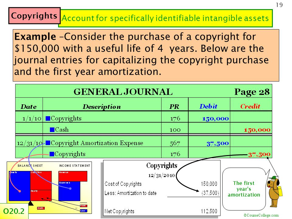 ©CourseCollege.com 19 The first year's amortization Account for specifically identifiable intangible assets Example –Consider the purchase of a copyright for $150,000 with a useful life of 4 years.