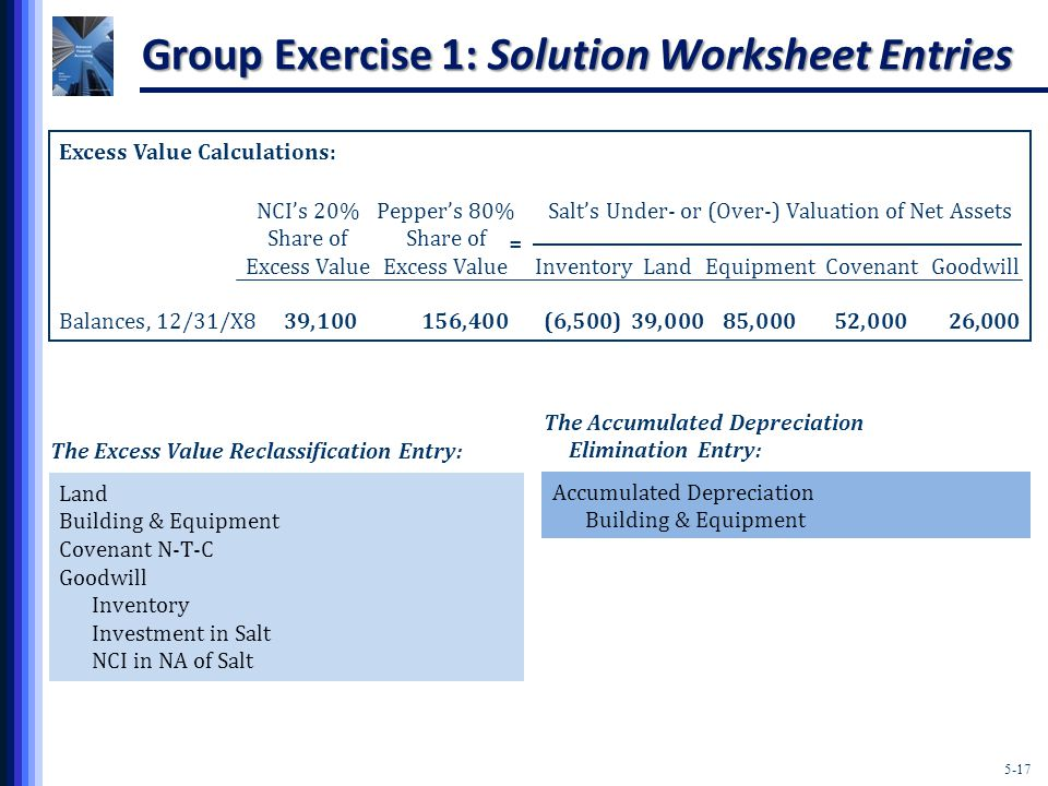 5-17 Group Exercise 1: Solution Worksheet Entries The Excess Value Reclassification Entry: Land Building & Equipment Covenant N-T-C Goodwill Inventory Investment in Salt NCI in NA of Salt Accumulated Depreciation Building & Equipment The Accumulated Depreciation Elimination Entry: Excess Value Calculations: NCI's 20%Pepper's 80%Salt's Under- or (Over-) Valuation of Net AssetsShare of Excess ValueExcess ValueInventoryLandEquipmentCovenantGoodwill Balances, 12/31/X839,100156,400(6,500)39,00085,00052,00026,000 =