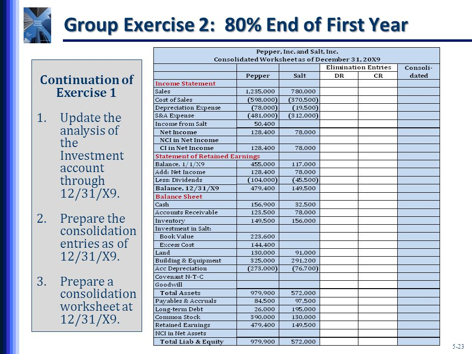 5-23 Group Exercise 2: 80% End of First Year Continuation of Exercise 1 1.Update the analysis of the Investment account through 12/31/X9.