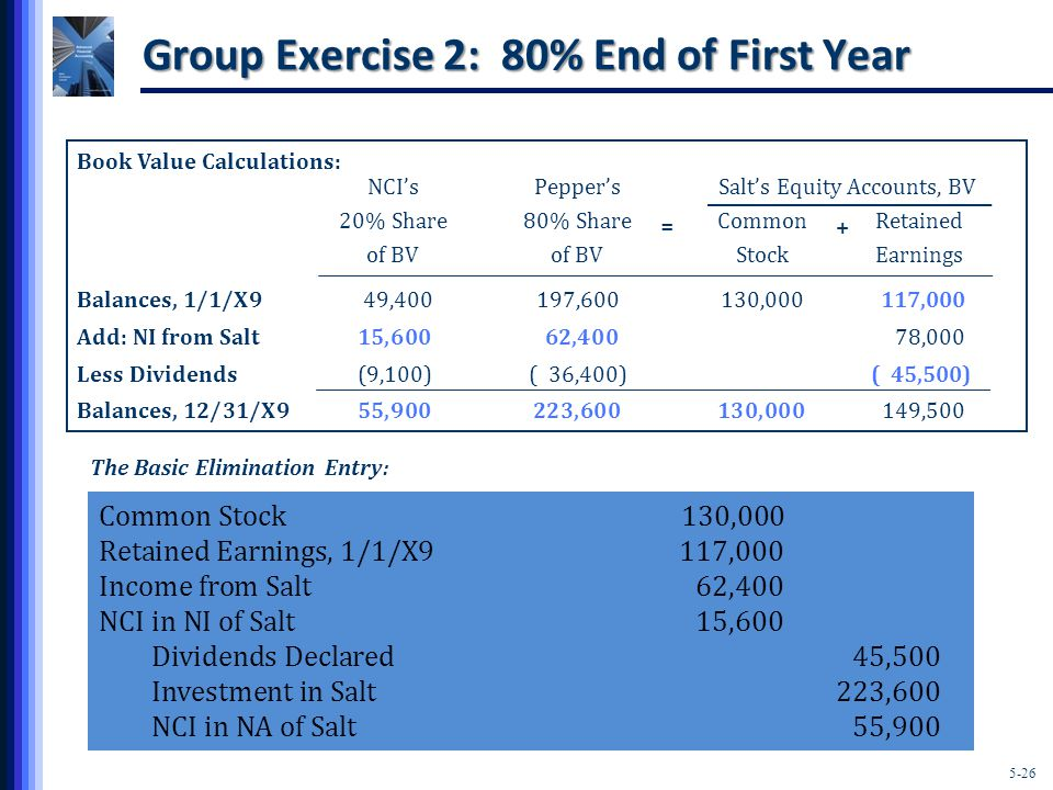 5-26 Group Exercise 2: 80% End of First Year Book Value Calculations: NCI'sPepper'sSalt's Equity Accounts, BV 20% Share80% ShareCommonRetained of BVof BVStockEarnings Balances, 1/1/X949,400197,600130,000117,000 Add: NI from Salt15,600 62,40078,000 Less Dividends(9,100)( 36,400)( 45,500) Balances, 12/31/X955,900223,600130,000149,500 The Basic Elimination Entry: Common Stock130,000 Retained Earnings, 1/1/X9117,000 Income from Salt62,400 NCI in NI of Salt15,600 Dividends Declared45,500 Investment in Salt223,600 NCI in NA of Salt55,900 + =