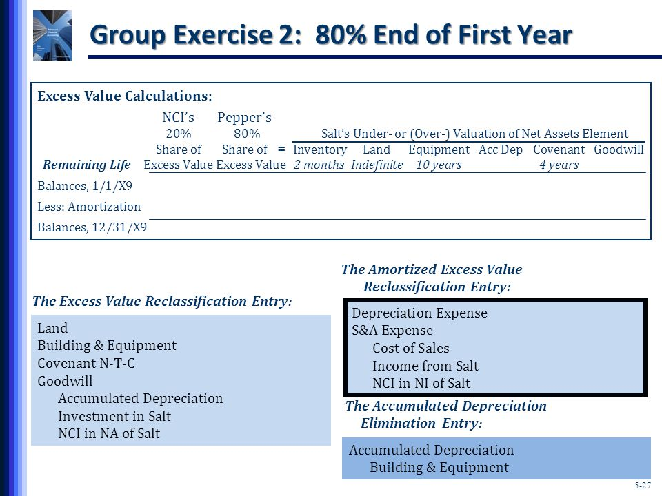 5-27 Group Exercise 2: 80% End of First Year Excess Value Calculations: NCI'sPepper's 20% 80% Salt's Under- or (Over-) Valuation of Net Assets Element Share ofShare of InventoryLandEquipmentAcc DepCovenantGoodwill Remaining Life Excess Value Excess Value2 monthsIndefinite10 years4 years Balances, 1/1/X9 Less: Amortization Balances, 12/31/X9 = The Excess Value Reclassification Entry: Land Building & Equipment Covenant N-T-C Goodwill Accumulated Depreciation Investment in Salt NCI in NA of Salt Accumulated Depreciation Building & Equipment The Accumulated Depreciation Elimination Entry: The Amortized Excess Value Reclassification Entry: Depreciation Expense S&A Expense Cost of Sales Income from Salt NCI in NI of Salt