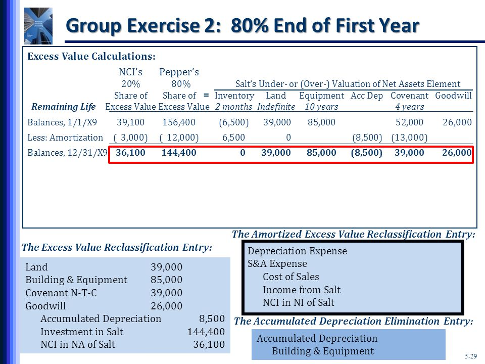 5-29 Group Exercise 2: 80% End of First Year Excess Value Calculations: NCI'sPepper's 20% 80% Salt's Under- or (Over-) Valuation of Net Assets Element Share ofShare of InventoryLandEquipmentAcc DepCovenantGoodwill Remaining Life Excess Value Excess Value2 monthsIndefinite10 years4 years Balances, 1/1/X939,100156,400(6,500)39,00085,00052,00026,000 Less: Amortization( 3,000)( 12,000)6,5000(8,500)(13,000) Balances, 12/31/X936,100144,400039,00085,000(8,500)39,00026,000 = The Excess Value Reclassification Entry: Land39,000 Building & Equipment85,000 Covenant N-T-C39,000 Goodwill26,000 Accumulated Depreciation8,500 Investment in Salt144,400 NCI in NA of Salt36,100 Accumulated Depreciation Building & Equipment The Accumulated Depreciation Elimination Entry: The Amortized Excess Value Reclassification Entry: Depreciation Expense S&A Expense Cost of Sales Income from Salt NCI in NI of Salt