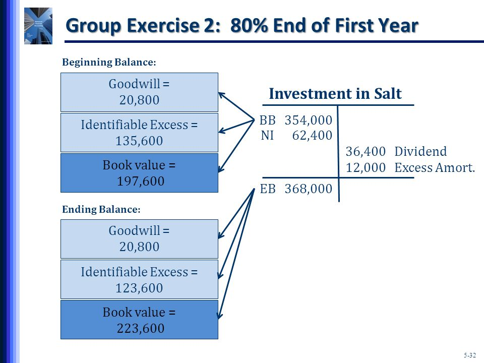 5-32 Book value = 197,600 Identifiable Excess = 135,600 Group Exercise 2: 80% End of First Year BB 354,000 Investment in Salt Goodwill = 20,800 Book value = 223,600 Identifiable Excess = 123,600 Goodwill = 20,800 NI 62,400 36,400 Dividend 12,000 Excess Amort.