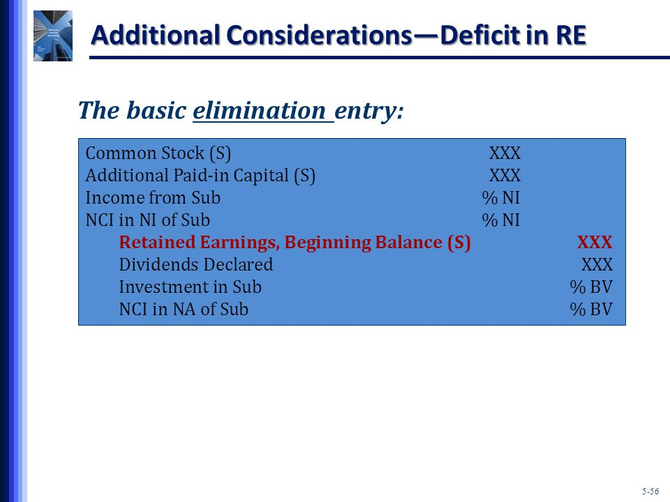 5-56 Additional Considerations—Deficit in RE The basic elimination entry: Common Stock (S)XXX Additional Paid-in Capital (S)XXX Income from Sub% NI NCI in NI of Sub% NI Retained Earnings, Beginning Balance (S)XXX Dividends DeclaredXXX Investment in Sub% BV NCI in NA of Sub% BV