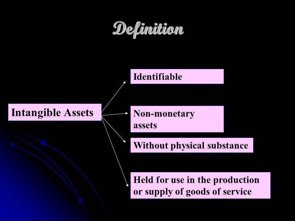 Definition Intangible Assets Identifiable Non-monetary assets Without physical substance Held for use in the production or supply of goods of service