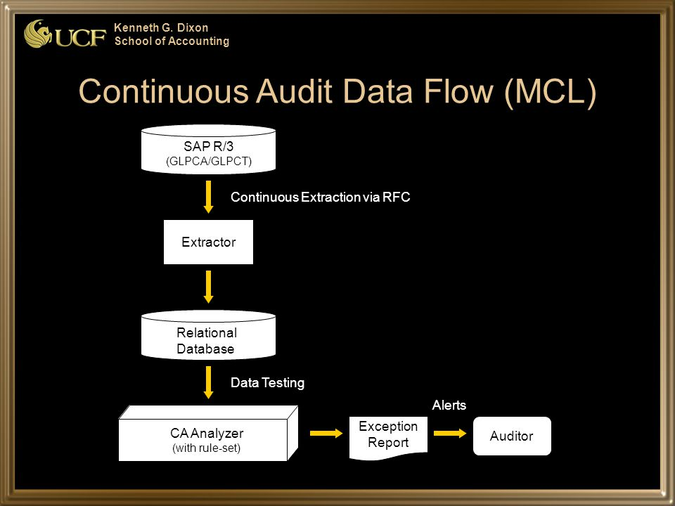 Kenneth G. Dixon School of Accounting Continuous Audit Data Flow (MCL) CA Analyzer (with rule-set) Relational Database Extractor Exception Report Audi