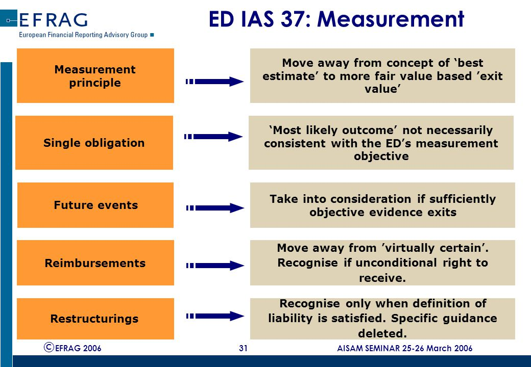 © EFRAG 2006 31 AISAM SEMINAR 25-26 March 2006 ED IAS 37: Measurement Measurement principle Move away from concept of 'best estimate' to more fair value based 'exit value' Future events Take into consideration if sufficiently objective evidence exits Reimbursements Move away from 'virtually certain'.