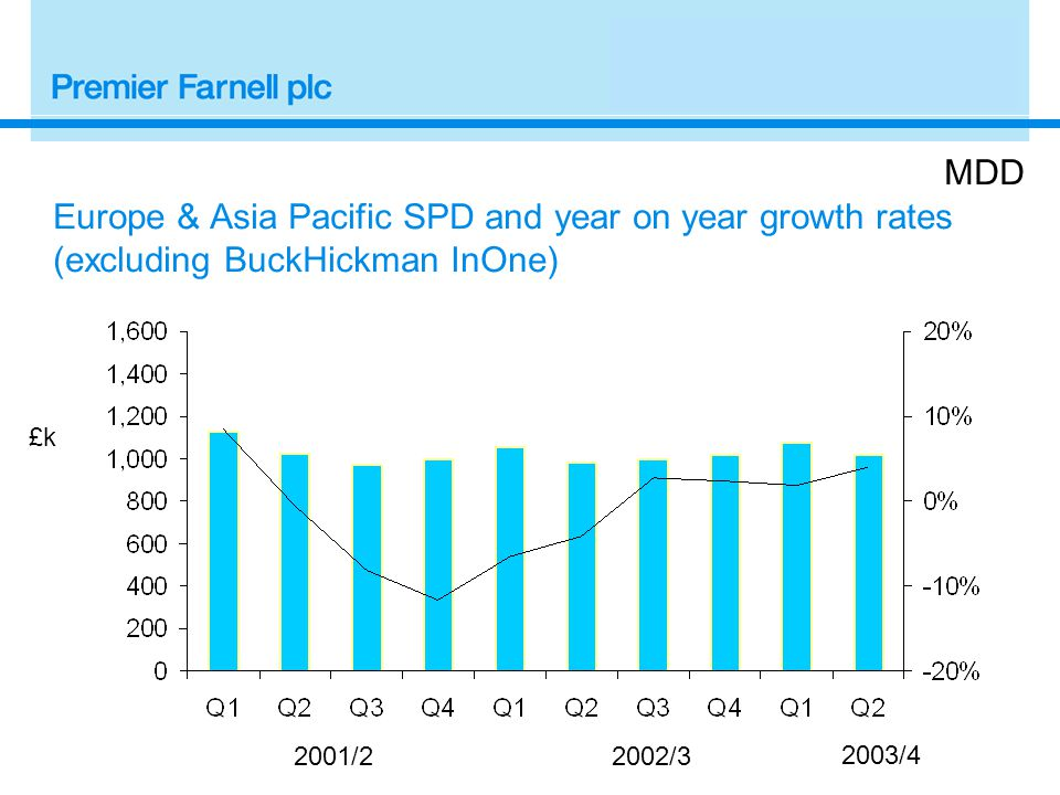 2001/22002/3 £k MDD Europe & Asia Pacific SPD and year on year growth rates (excluding BuckHickman InOne) 2003/4