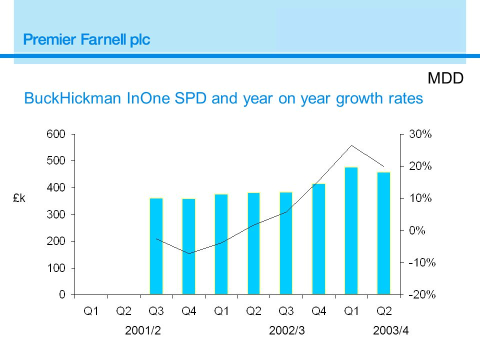 2001/22002/3 £k MDD BuckHickman InOne SPD and year on year growth rates 2003/4