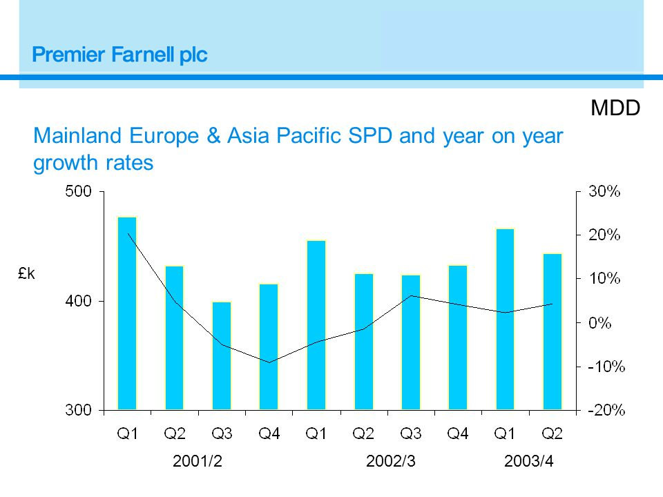 2001/22002/3 £k MDD Mainland Europe & Asia Pacific SPD and year on year growth rates 2003/4