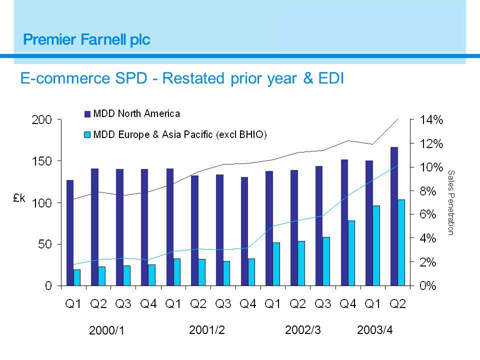 2000/1 2001/2 £k E-commerce SPD - Restated prior year & EDI 2003/42002/3