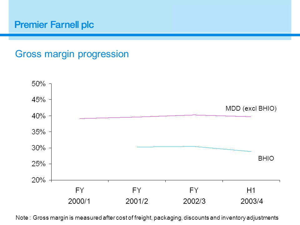 2000/12001/2 Gross margin progression 2002/3 MDD (excl BHIO) BHIO Note : Gross margin is measured after cost of freight, packaging, discounts and inventory adjustments 2003/4