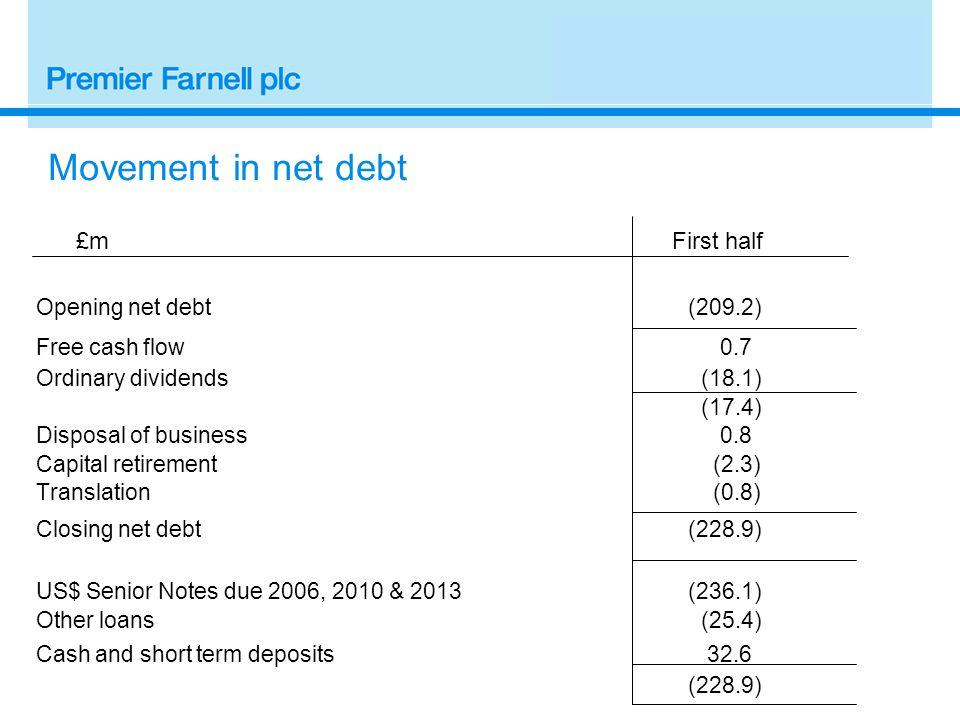 Movement in net debt £m First half Opening net debt(209.2) Free cash flow 0.7 Ordinary dividends (18.1) (17.4) Disposal of business 0.8 Capital retirement (2.3) Translation (0.8) Closing net debt(228.9) US$ Senior Notes due 2006, 2010 & 2013(236.1) Other loans (25.4) Cash and short term deposits 32.6 (228.9)
