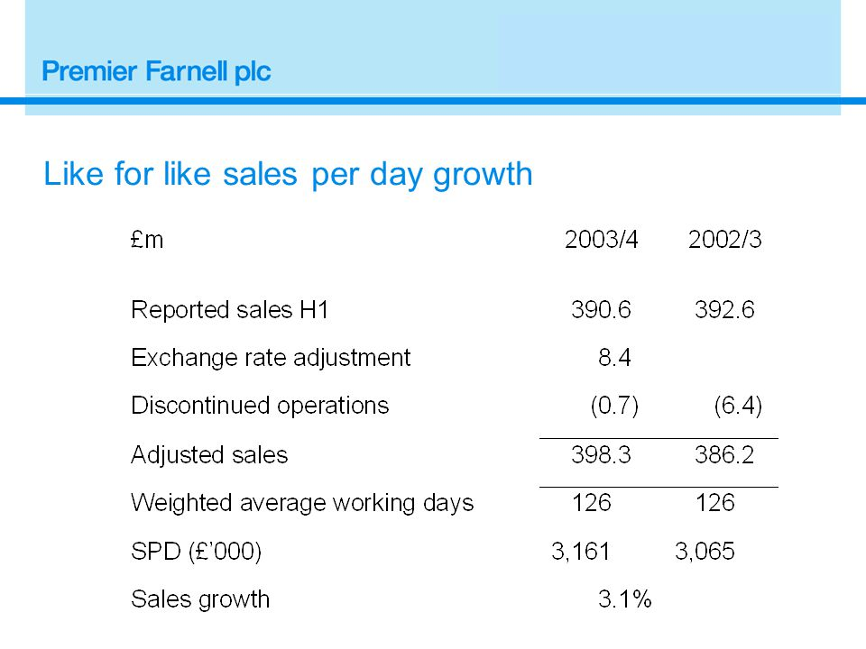Like for like sales per day growth