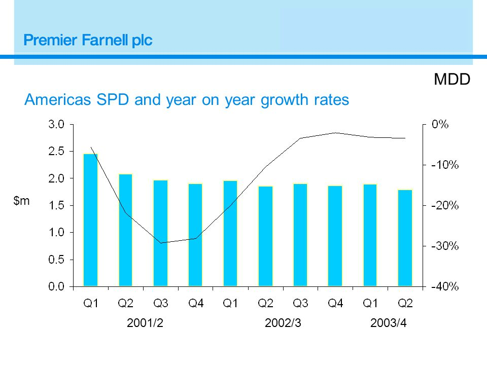 2001/22002/3 $m MDD Americas SPD and year on year growth rates 2003/4