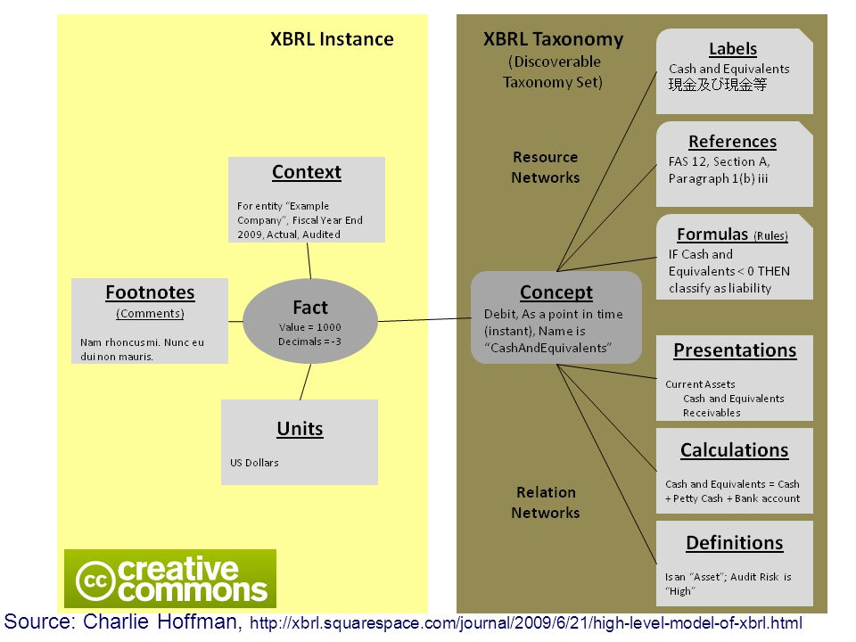 Source: Charlie Hoffman, http://xbrl.squarespace.com/journal/2009/6/21/high-level-model-of-xbrl.html