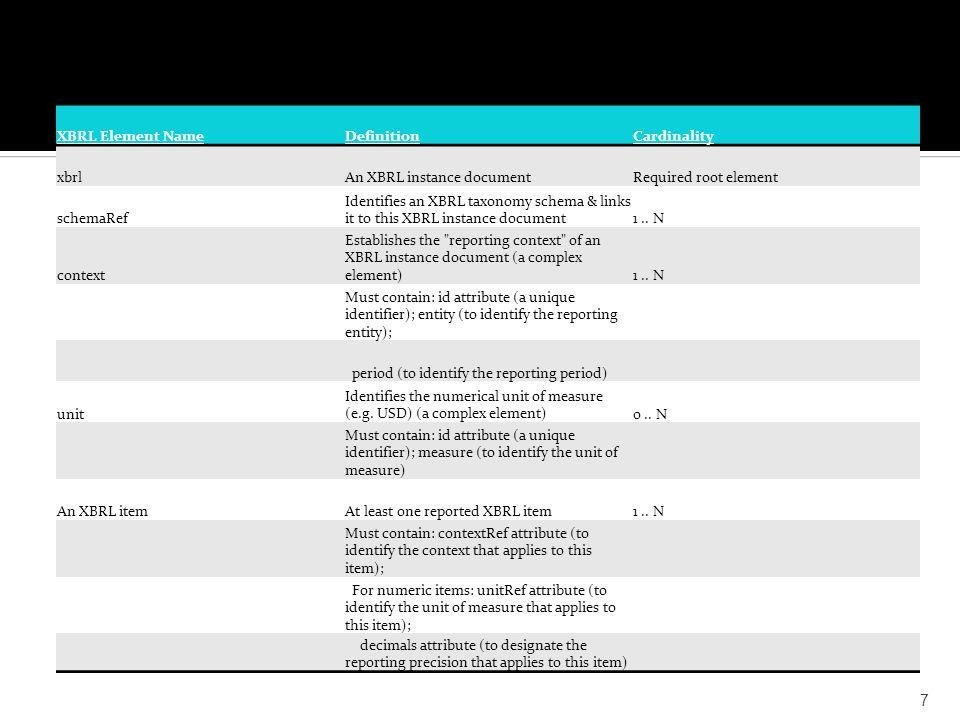 XBRL Element NameDefinitionCardinality xbrlAn XBRL instance documentRequired root element schemaRef Identifies an XBRL taxonomy schema & links it to this XBRL instance document1..