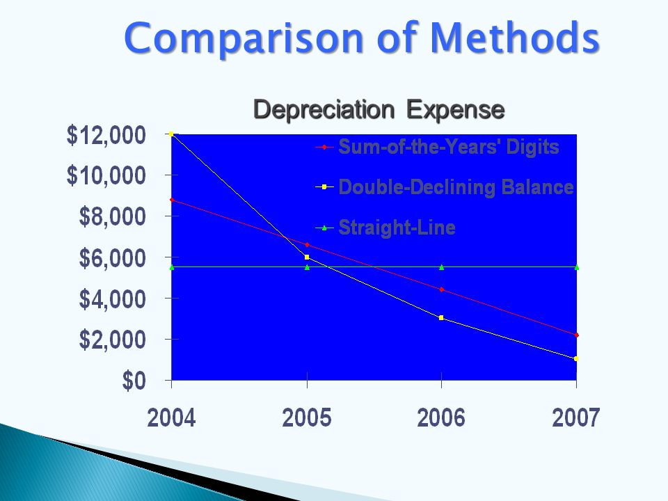 Comparison of Methods Depreciation Expense