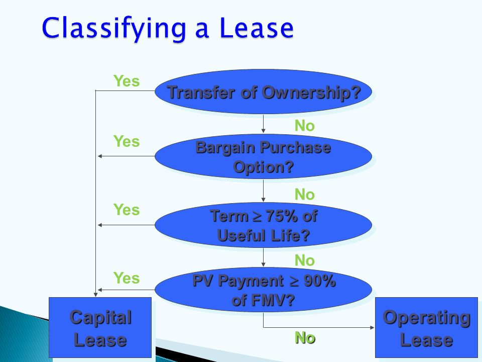 Transfer of Ownership? Bargain Purchase Option? Option? Term  75% of Useful Life? Term  75% of Useful Life? PV Payment  90% of FMV? PV Payment 