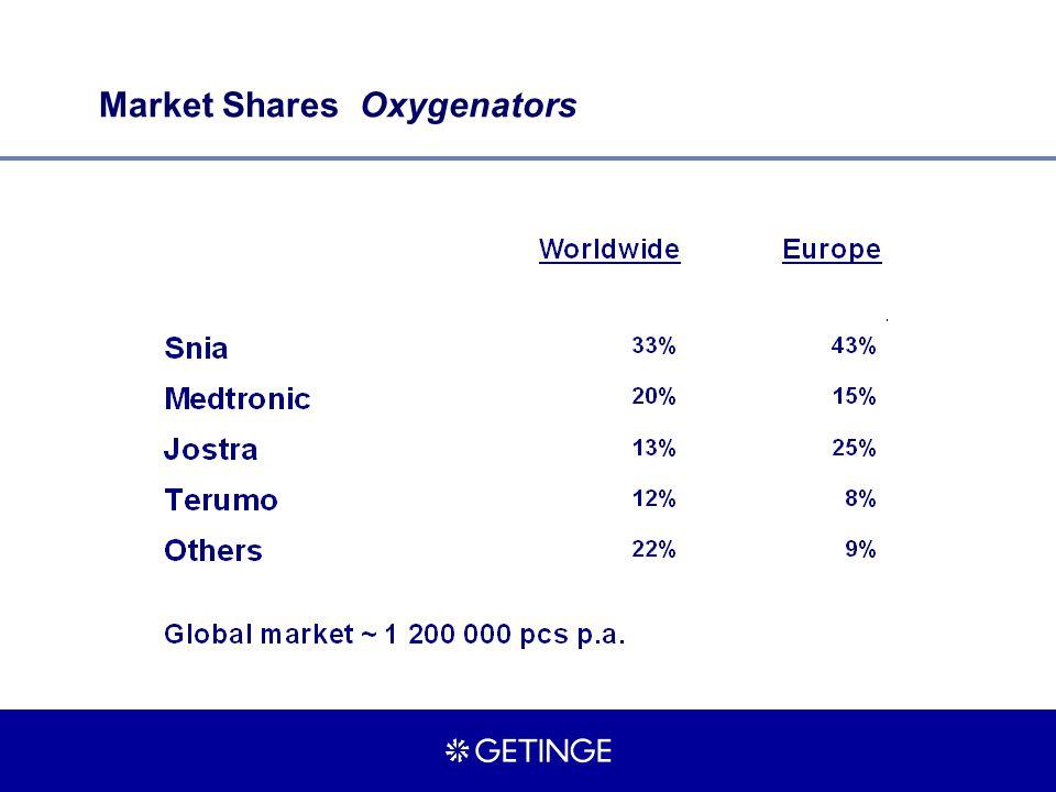 Market Shares Oxygenators