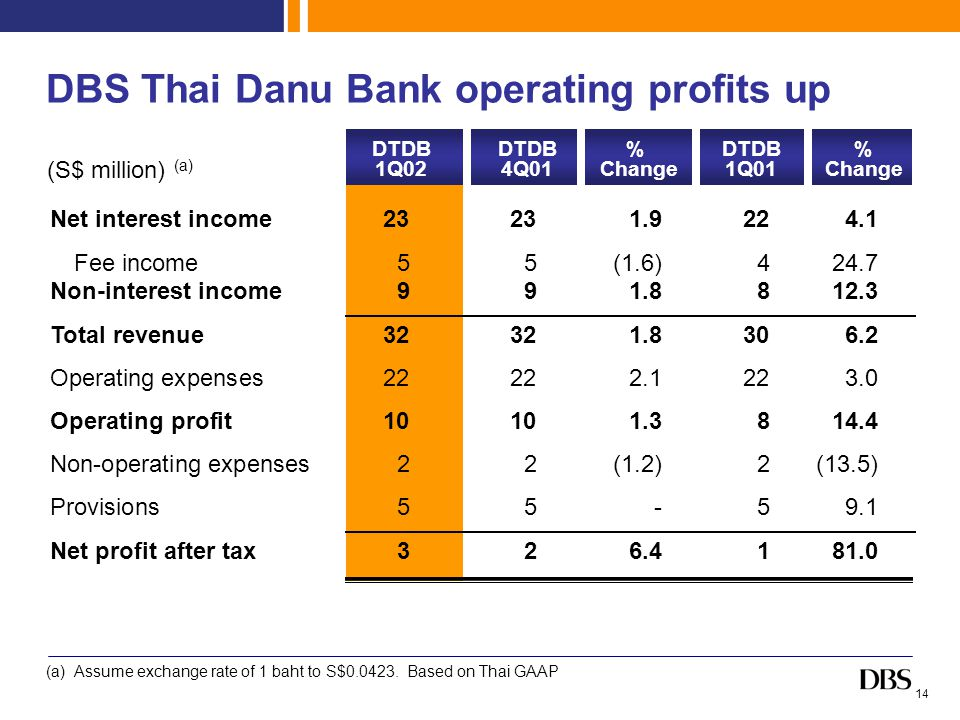 14 DBS Thai Danu Bank operating profits up Net interest income23231.9224.1 Fee income55(1.6)424.7 Non-interest income991.8812.3 Total revenue32321.8306.2 Operating expenses 22222.1223.0 Operating profit10101.3814.4 Non-operating expenses22(1.2)2(13.5) Provisions55-59.1 Net profit after tax326.4181.0 (S$ million) (a) (a) Assume exchange rate of 1 baht to S$0.0423.
